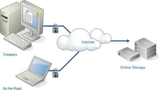 Online-storage