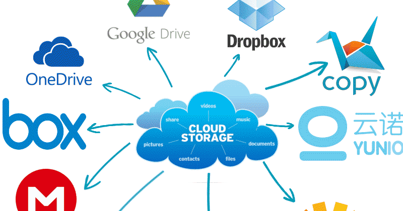 top-10-best-online-free-file-storage-cloud-services